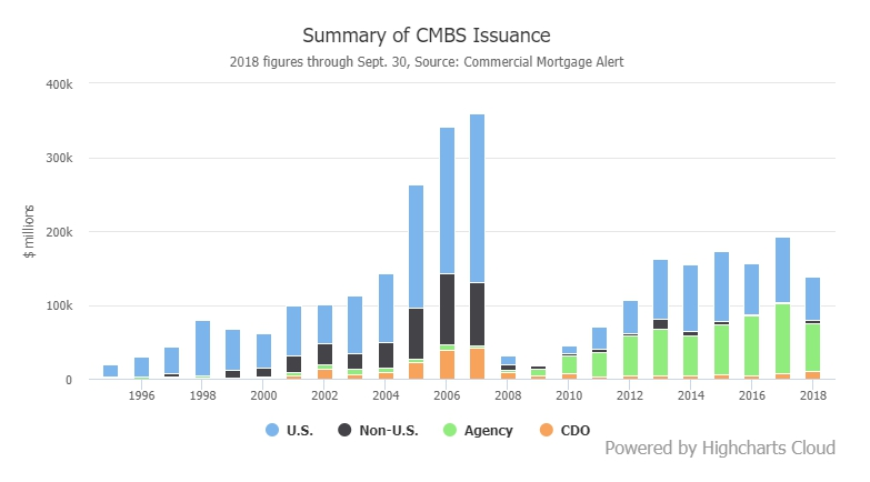 Summary of CMBS Issuance